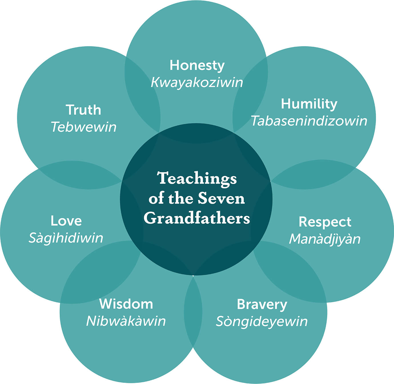 Teachings of the Seven Grandfathers: Honesty, Humility, Respect, Bravery, Wisdom, Love, and Truth