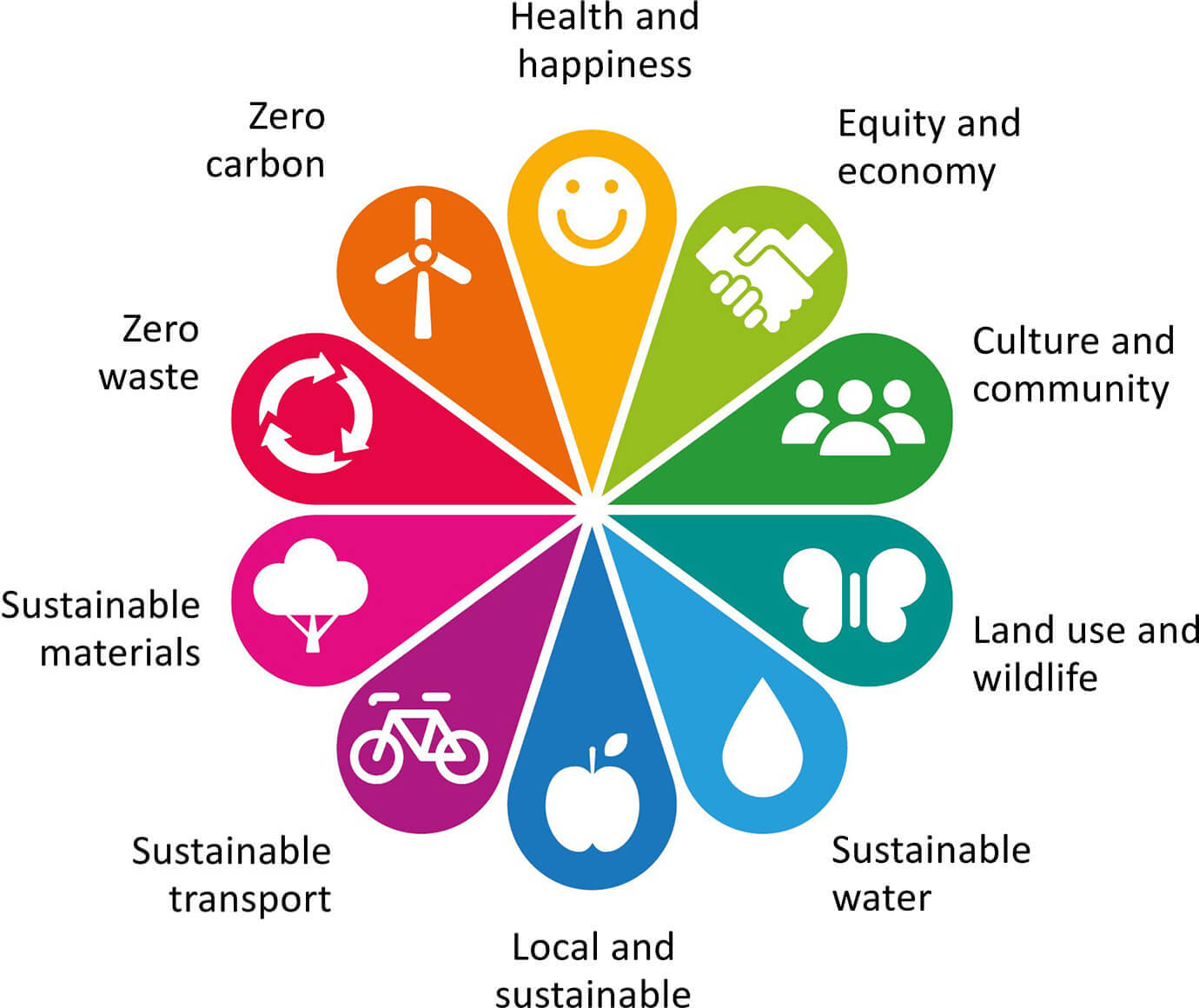 Health & happiness; equity and economy; culture and community; land use and wildlife; sustainable water; local and sustainable; sustainable materials; sustainable transport; zero waste; and zero carbon